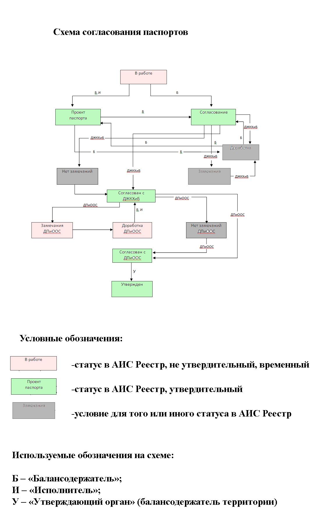 Согласование паспорта благоустройства территории в АИС Реестр зеленых насаждений